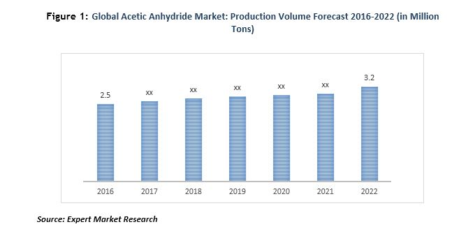 Global Acetic Anhydride Market to Reach 3 2 Million Tons by